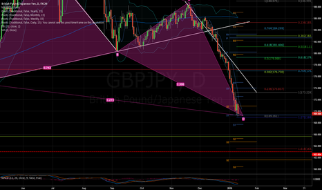 GBPJPY: Butterfly Buy Just Completed