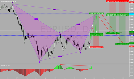 EURUSD: EURUSD: Shallow retrace and then UP AGAIN possibility
