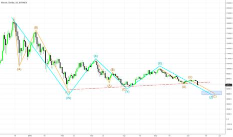 BTCUSD: Bitcoin - Bear market