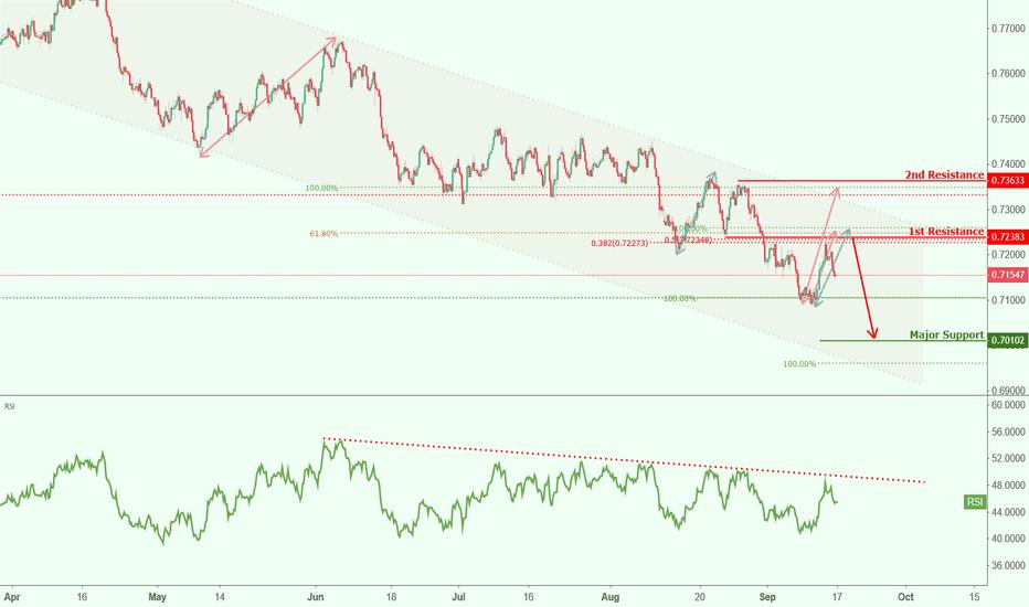 AUDUSD: AUDUSD approaching resistance, potential drop!