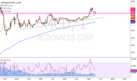 MCD: Ascending triangle breakout. some retracement currently so cheap