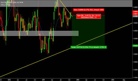 EURCAD: EURCAD lets sell it