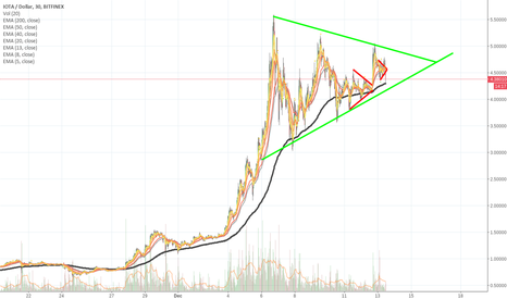 IOTUSD: IOTA - triangles don't always have to fit on the 4 hour chart