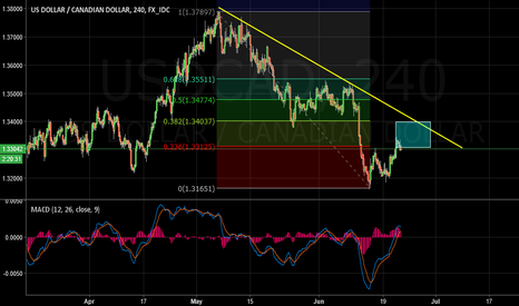 USDCAD: USDCAD Sell Idea