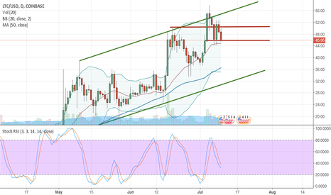 LTCUSD: Litecoin continues to hold $45 and probably will continue hold