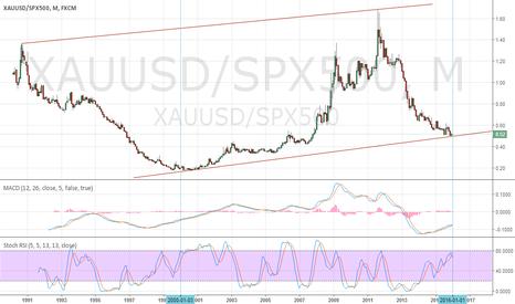 XAUUSD/SPX500: XAU/SPX near bottom