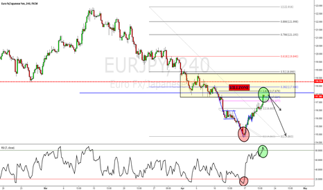 EURJPY: EURJPY - Potential Trend Trade on the Radar