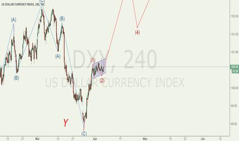 DXY: buy