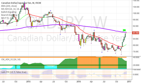 CADJPY: CADJPY- Remain on the train or get off?