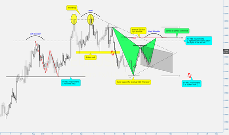 EURUSD: (12h) Eventual H&S, dbl top, 2618 and Gartley at confluence
