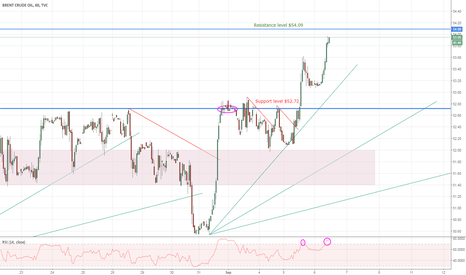 UKOIL: Brent Crude Oil - An idea for possible short?