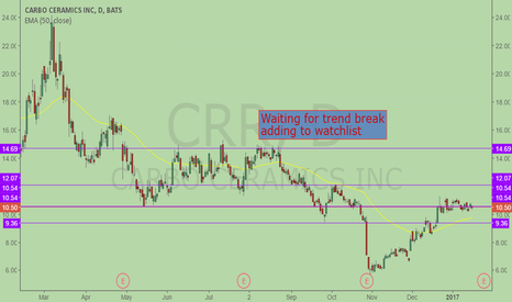 CRR: About to ripe, trend needs to break