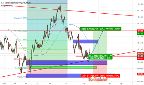USDJPY: UJ LONG TO 112.46