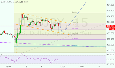 USDJPY: Just a quick thought !