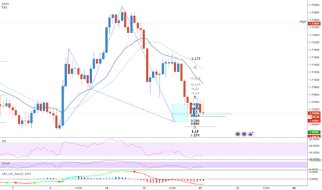 EURNZD: [EURNZD] Bullish Shark and Bat