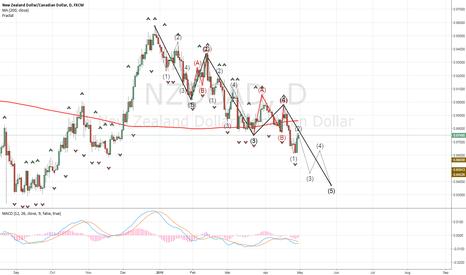 NZDCAD: forming wave 5 !