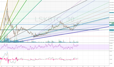LSKBTC: Fighting tough resistance