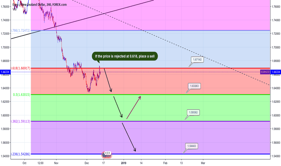 EURNZD: Sell EURNZD - Analysis by FBA Investment LTD
