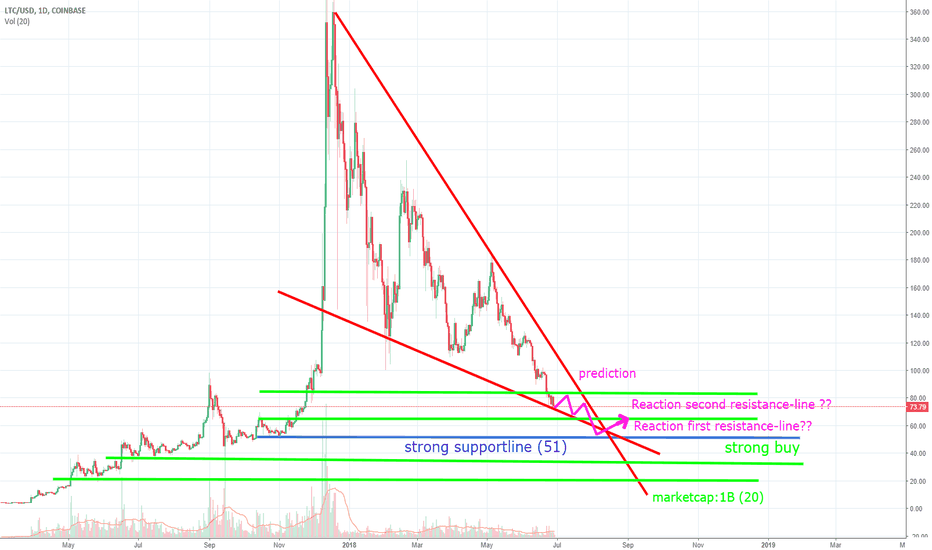 LTCUSD: We need good news ASAP. The bigger picture+ my next move (LTC)