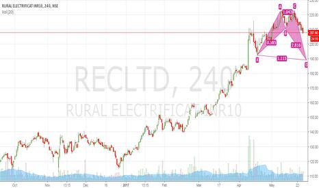 RECLTD: REC Limited broken 15 days low, SHORT