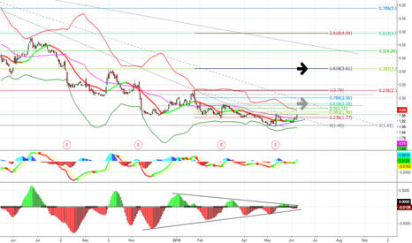 SGYP: SGYP Is Setting Up for A Big Move!