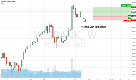 YESBANK: Yes bank Weekly chart