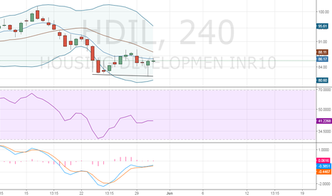 HDIL: double bottom observed on 4 hr Chart
