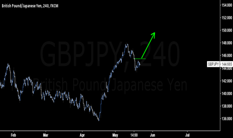 GBPJPY: Will take a bullish stance on #GBPJPY above 145.5