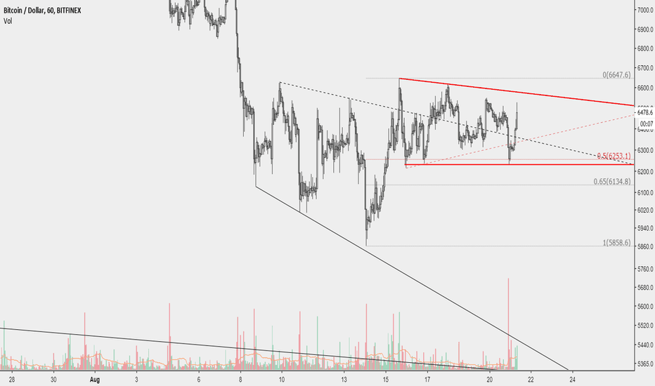 BTCUSD: Descending triangle with the support at the 0.5 retracement lvl