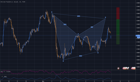GBPUSD: GBPUSD 1H - Bearish Bat