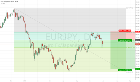 EURJPY: EURJPY - A way to protect against Greek turmoil
