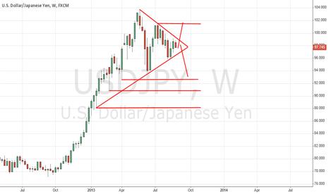 USDJPY: USD/JPY BIG Triangle Weekly chart