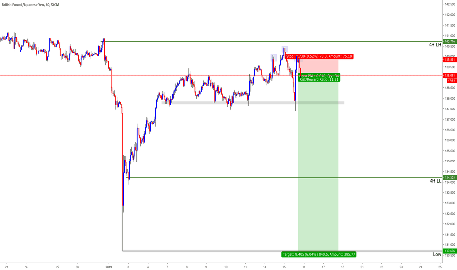 GBPJPY: Short GBPJPY ahead of Brexit News