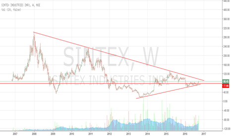 SINTEX: Sintex Industries - Weekly Chart