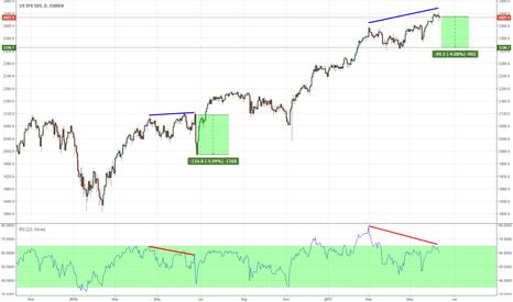 SPX500USD: U.S. StocksMajor Divergence Trade - Setup for a 4-5% correction?