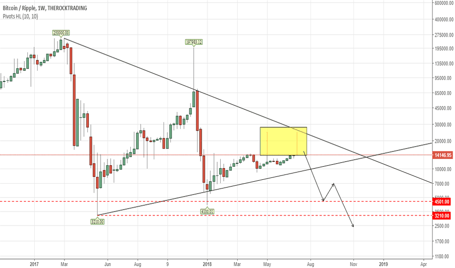 BTCXRP: Something is boiling there behind the scene