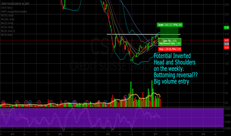 CS: CS inverted head and shoulders