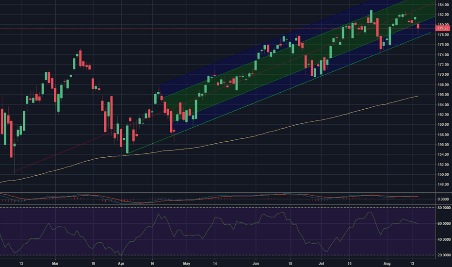 QQQ: Nasdaq index QQQ enters a buy zone after todays decline