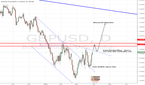GBPUSD: GBPUSD - The Exception