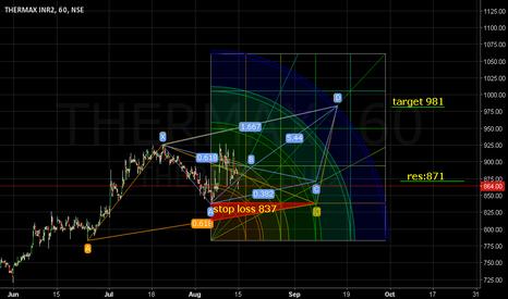 THERMAX: Res:871. Stop loss:837. Target:981.