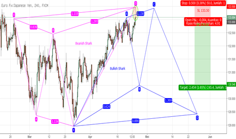 EURJPY: Potentially Double Harmonic Pattern EURJPY H4