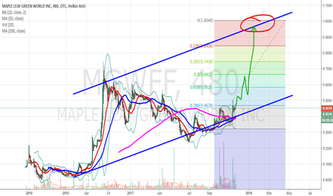 Ideas And Forecasts On Maple Leaf Green World Inc Tradingview