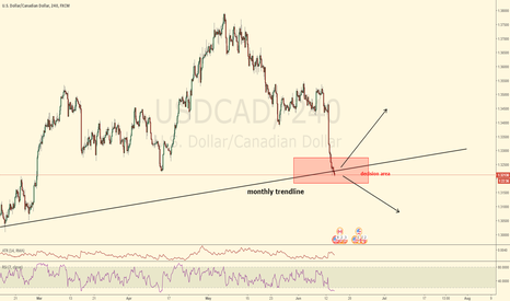 USDCAD: price reached a monthly trendline - watch M240 timeframe USDCAD