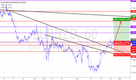 EURNZD: EURNZD : BUY NOW