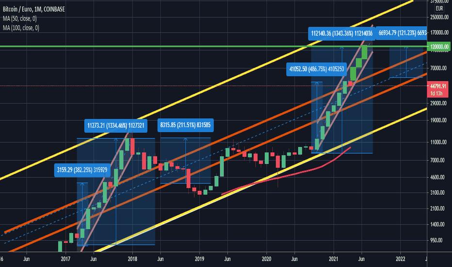 BTC EUR Graficul prețurilor Bitcoin vs Euro Rata live