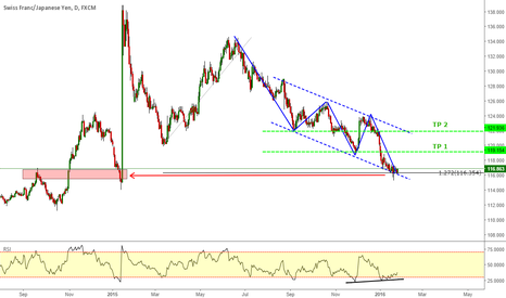 CHFJPY: CHFJPY _ Three drives pattern completion