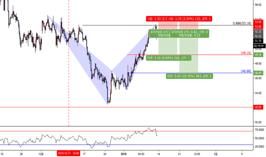 CL1!: crude oil ( short) CL1! WTI