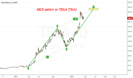 TSLA: TESLA is going to $272