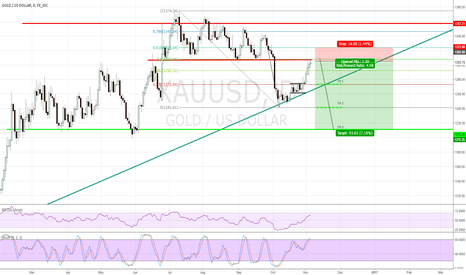 XAUUSD: Short- Price Action
