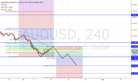 AUDUSD: Eyes on Aussie - Ride the downtrend. Trade Smart.